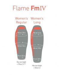 Flame FmIV 7