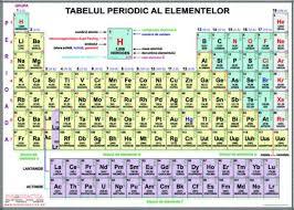 Tabel Periodic al Elementelor 1buc