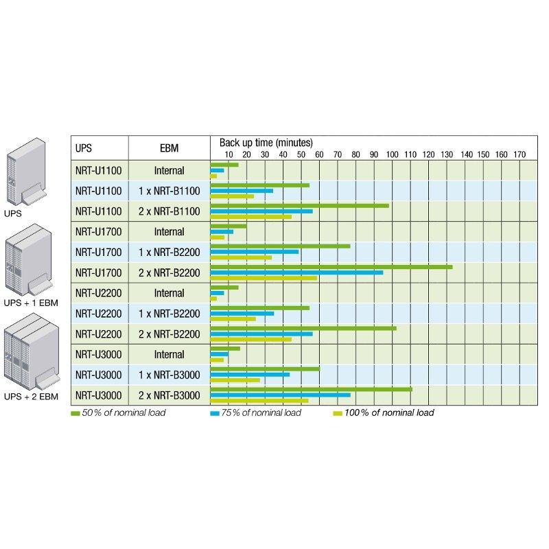 UPS SOCOMEC Netys RT 1700VA (NRT-U1700), online de 1700VA si 1200W, backup 12min, alarme: pana, baterie scazuta, suprasarcina, supraincalzire, bypass si protectii: supratensiune, scurtcircuit; cu dubla conversie si iesire sinusoidala, rack, Gri